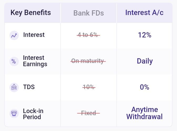 bharatpe interest rates