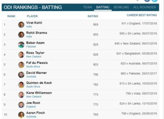 Current ICC Players Rankings For ODI Batsmen 2020