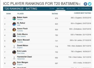 Current ICC Players Rankings For T20 Batsmen 2020