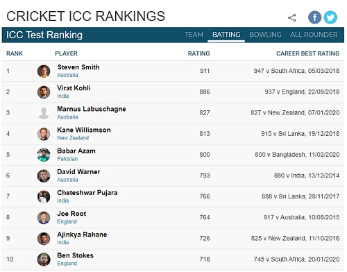 Current ICC Players Rankings For Test Batsmen 2020