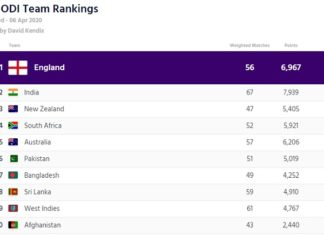 icc odi team rankings