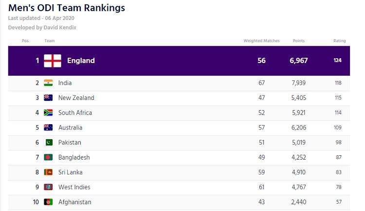 icc odi team rankings